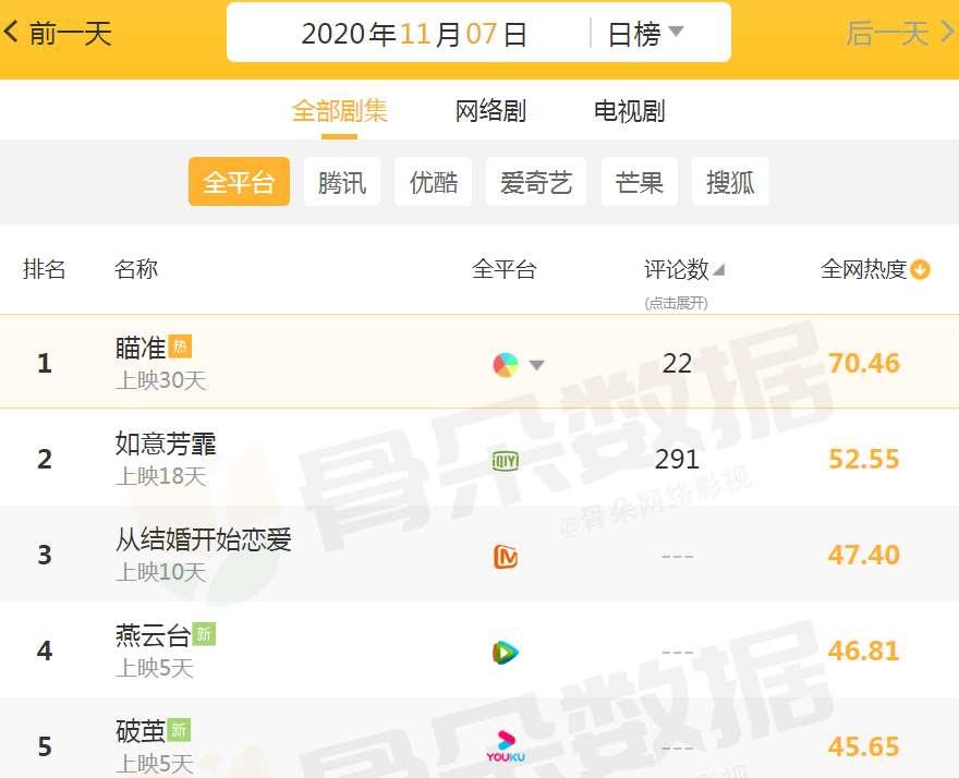 """全网""""最火""""电视剧:《如意芳霏》跌下神坛,榜首零差评实至名归!_明星新闻"""