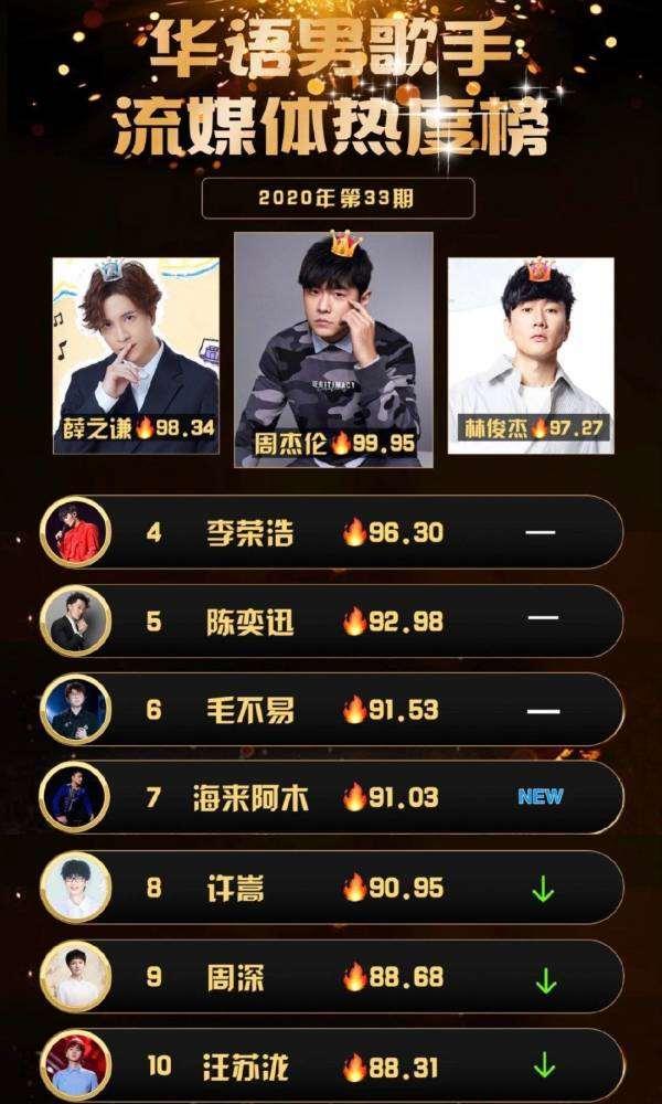 华语男歌手热度榜:周深排名罕见下滑,而华晨宇更是跌出了前十名_明星新闻