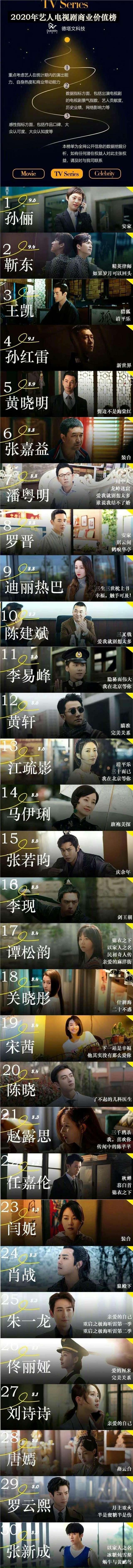 电视剧演员商业价值:李现第十六,肖战第二十四,朱一龙第二十五_明星新闻