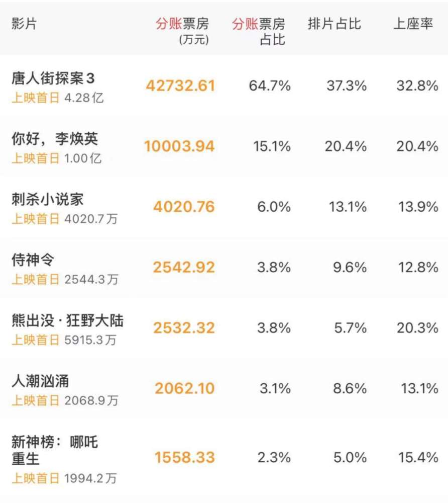 春节档五大悬念:能否诞生200亿票房演员,《唐探3》会否丢掉冠军_明星新闻