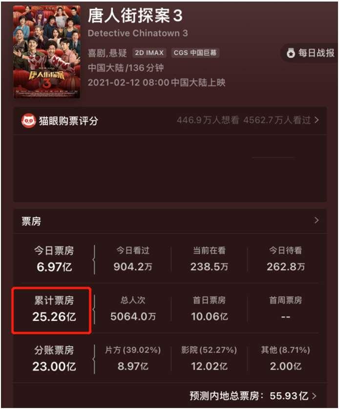 上映3日25亿,却评分低惨烂梗无底线,陈思诚被骂越狠赚得越稳_明星新闻
