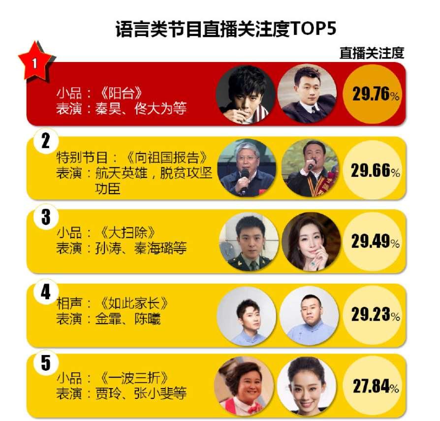 春晚语言类节目收视率公开,本以为贾玲是收视冠军,没想到有黑马_明星新闻