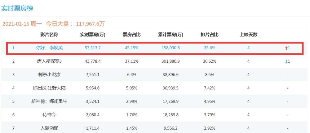 《你好,李焕英》破15.8亿,黄晓明惠若琪力推,薇娅发千字长文谈观感_明星新闻