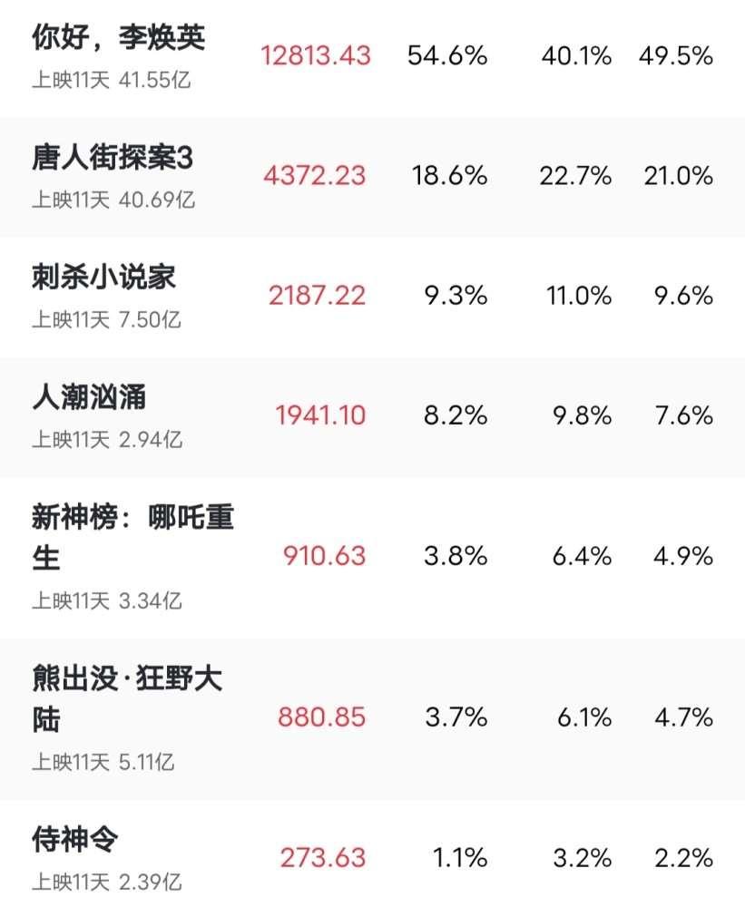 《唐人街探案3》票房破39亿,已破40亿,却跌落第二,你们觉得好看吗?_明星新闻
