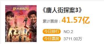 《唐探3》票房突破40亿,为何王宝强只拿片酬不拿分成,原来竟是这样_明星新闻