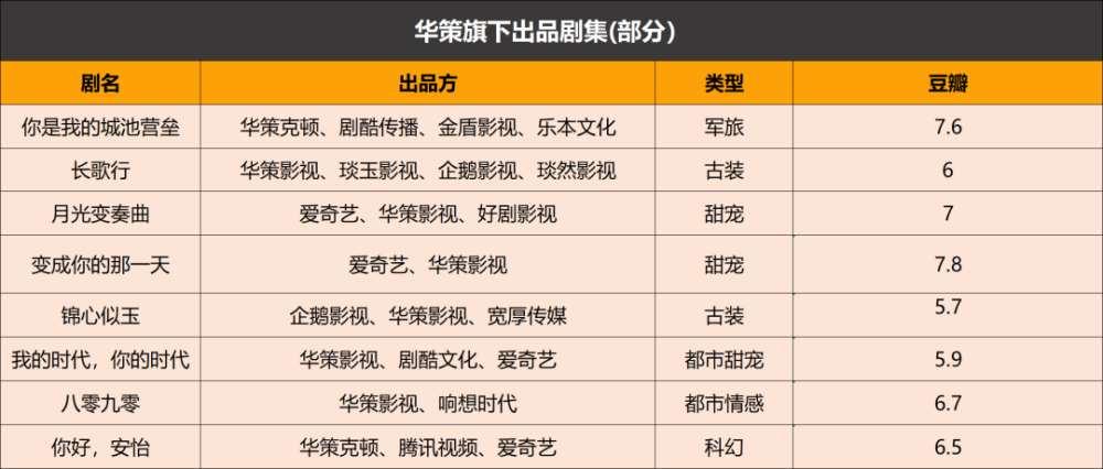 """""""六大""""优势凸显,中腰部困于甜宠丨2021上半年影视公司观察_明星新闻"""