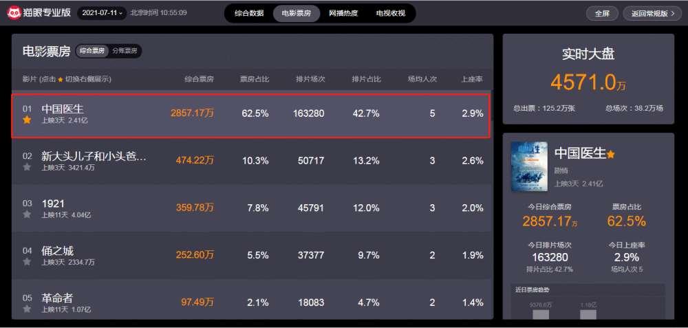 猫眼9.5,票房破2亿,《中国医生》取得暑期档开门红!_明星新闻
