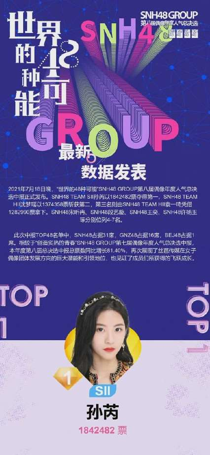 SNH48 GROUP第八届总决选中报发布 孙芮位居第一_明星新闻
